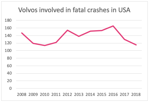 The Volvo Vision 2020 reality - fatal crash statistics up to 2018